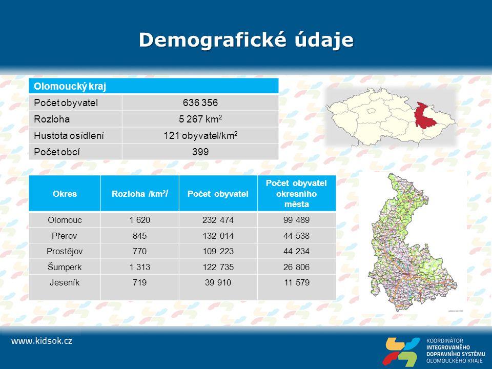 Demografické údaje Olomoucký kraj Počet obyvatel636 356 Rozloha5 267 km 2 Hustota osídlení121 obyvatel/km 2 Počet obcí399 Okres Rozloha /km 2 / Počet obyvatel Počet obyvatel okresního města Olomouc1 620232 47499 489 Přerov845132 01444 538 Prostějov770109 22344 234 Šumperk1 313122 73526 806 Jeseník71939 91011 579