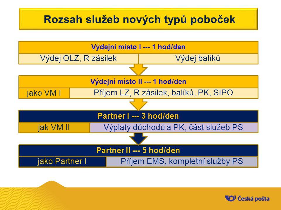 Rozsah služeb nových typů poboček Partner II --- 5 hod/den jako Partner IPříjem EMS, kompletní služby PS Partner I --- 3 hod/den jak VM IIVýplaty důchodů a PK, část služeb PS Výdejní místo II --- 1 hod/den jako VM I Příjem LZ, R zásilek, balíků, PK, SIPO Výdejní místo I --- 1 hod/den Výdej OLZ, R zásilekVýdej balíků