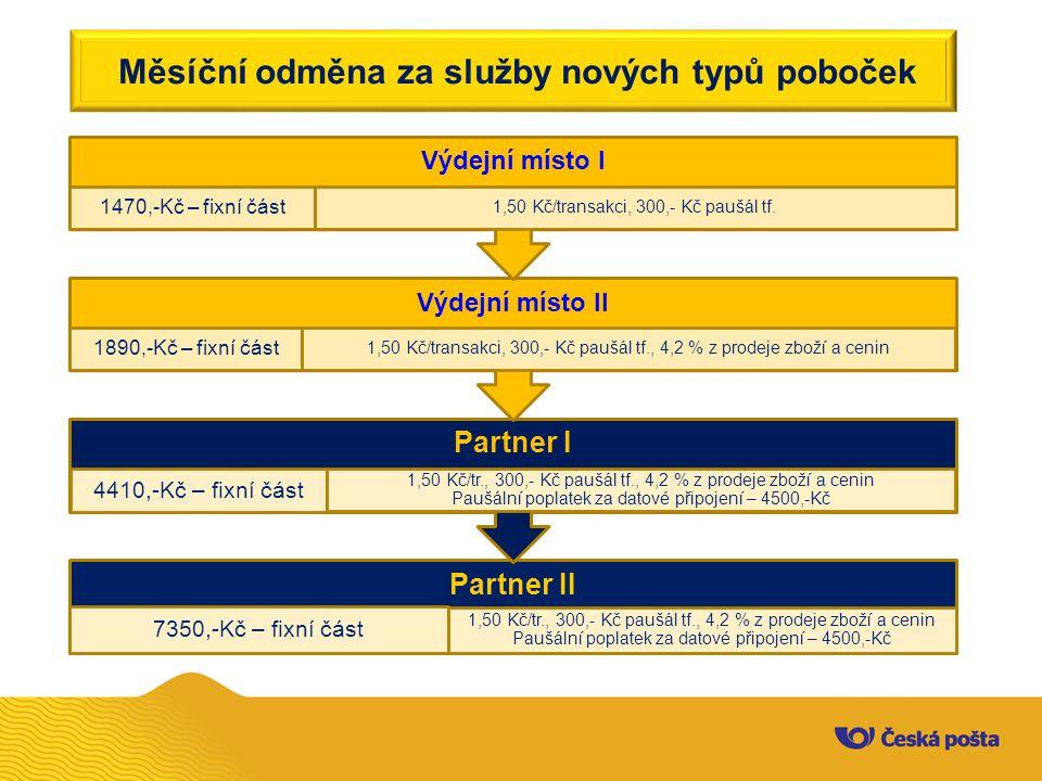Měsíční odměna za služby nových typů poboček Partner II 7350,-Kč – fixní část 1,50 Kč/tr., 300,- Kč paušál tf., 4,2 % z prodeje zboží a cenin Paušální
