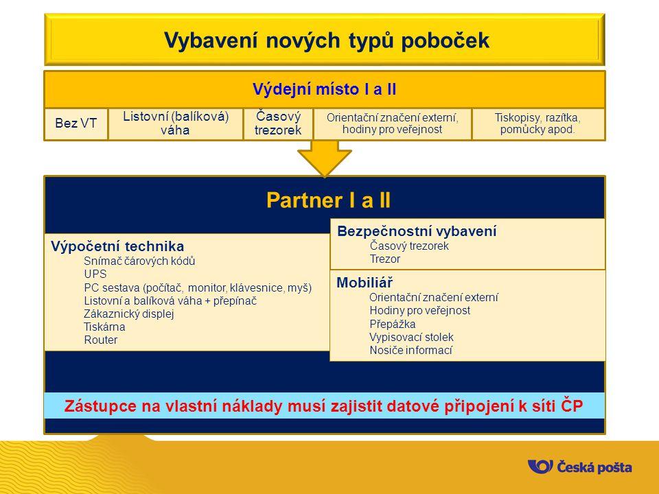 Vybavení nových typů poboček Výdejní místo I a II Bez VT Listovní (balíková) váha Časový trezorek Orientační značení externí, hodiny pro veřejnost Tis