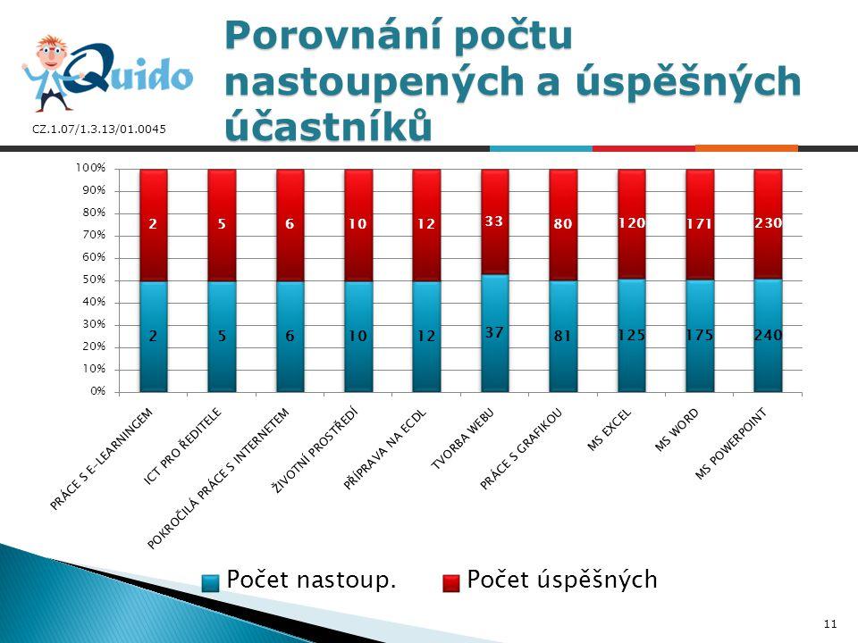 CZ.1.07/1.3.13/01.0045 Porovnání počtu nastoupených a úspěšných účastníků 11