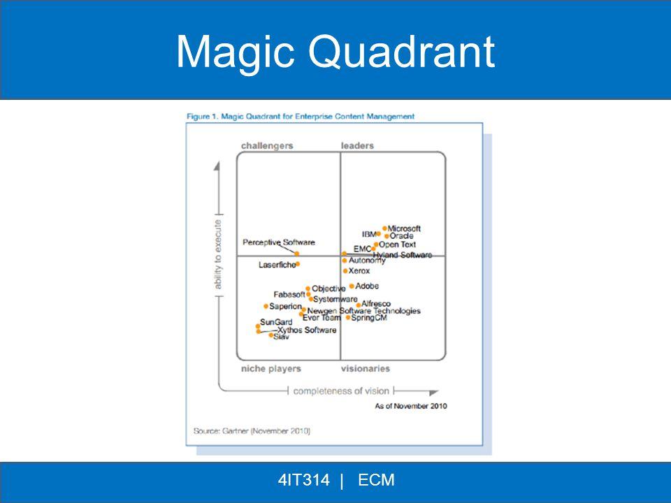 ** 4IT314 | ECM Magic Quadrant