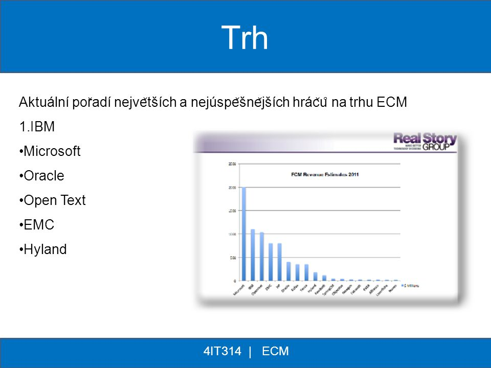 ** 4IT314 | ECM Aktuální por ̌ adí nejve ̌ tších a nejúspe ̌ šne ̌ jších hrác ̌ u ̊ na trhu ECM 1.IBM Microsoft Oracle Open Text EMC Hyland Trh