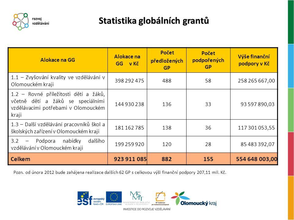 Statistika globálních grantů Alokace na GG Alokace na GG v Kč Počet předložených GP Počet podpořených GP Výše finanční podpory v Kč 1.1 – Zvyšování kvality ve vzdělávání v Olomouckém kraji 398 292 47548858258 265 667,00 1.2 – Rovné příležitosti dětí a žáků, včetně dětí a žáků se speciálními vzdělávacími potřebami v Olomouckém kraji 144 930 2381363393 597 890,03 1.3 – Další vzdělávání pracovníků škol a školských zařízení v Olomouckém kraji 181 162 78513836117 301 053,55 3.2 – Podpora nabídky dalšího vzdělávání v Olomouckém kraji 199 259 9201202885 483 392,07 Celkem923 911 085882155554 648 003,00 Pozn.
