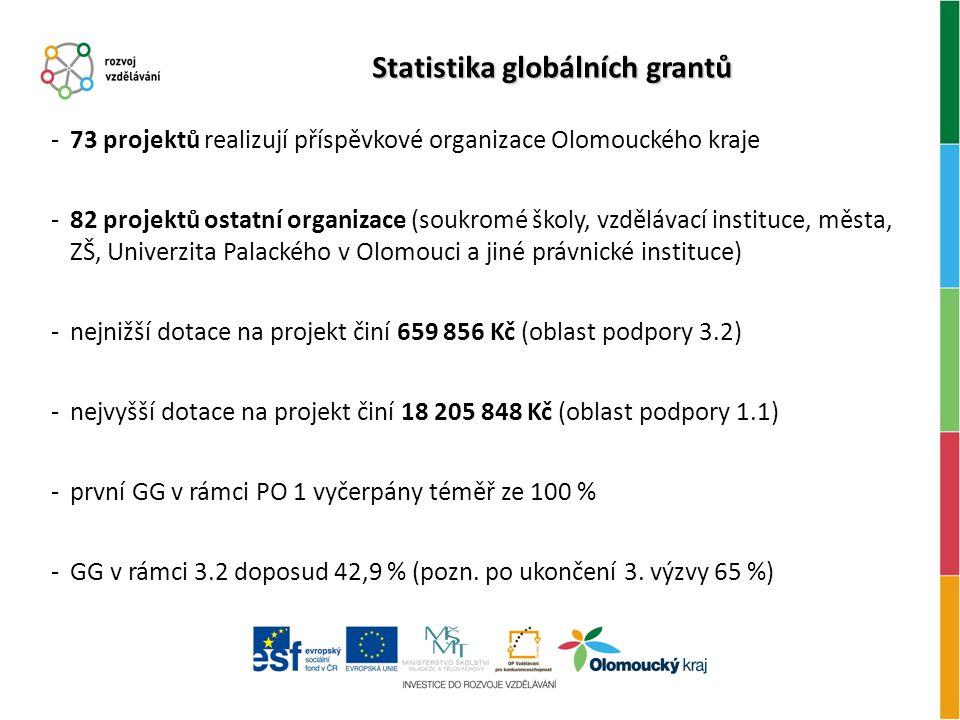Statistika globálních grantů -73 projektů realizují příspěvkové organizace Olomouckého kraje -82 projektů ostatní organizace (soukromé školy, vzdělávací instituce, města, ZŠ, Univerzita Palackého v Olomouci a jiné právnické instituce) -nejnižší dotace na projekt činí 659 856 Kč (oblast podpory 3.2) -nejvyšší dotace na projekt činí 18 205 848 Kč (oblast podpory 1.1) -první GG v rámci PO 1 vyčerpány téměř ze 100 % -GG v rámci 3.2 doposud 42,9 % (pozn.