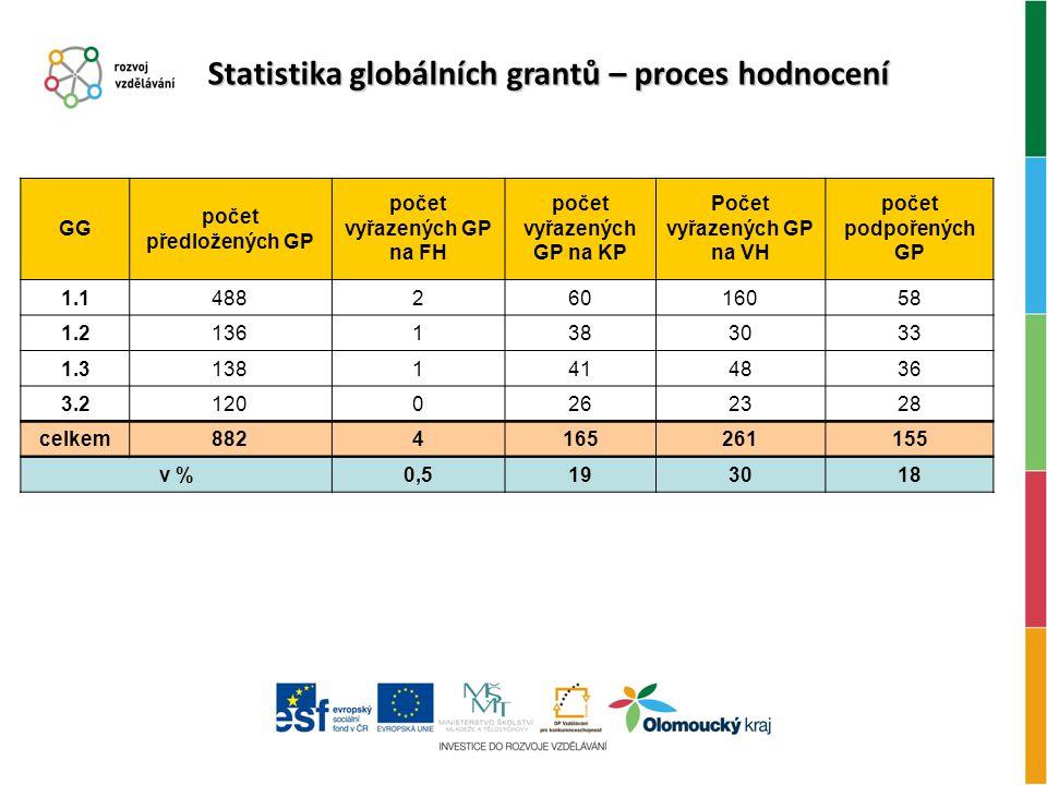 Statistika globálních grantů – proces hodnocení GG počet předložených GP počet vyřazených GP na FH počet vyřazených GP na KP Počet vyřazených GP na VH počet podpořených GP 1.148826016058 1.21361383033 1.31381414836 3.21200262328 celkem8824165261155 v %0,5193018