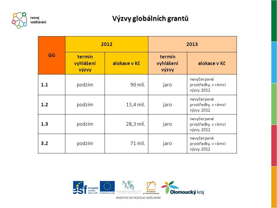 Výzvy globálních grantů GG 20122013 termín vyhlášení výzvy alokace v Kč termín vyhlášení výzvy alokace v Kč 1.1podzim90 mil.jaro nevyčerpané prostředky, v rámci výzvy 2012 1.2podzim13,4 mil.jaro nevyčerpané prostředky, v rámci výzvy 2012 1.3podzim28,3 mil.jaro nevyčerpané prostředky, v rámci výzvy 2012 3.2podzim71 mil.jaro nevyčerpané prostředky, v rámci výzvy 2012