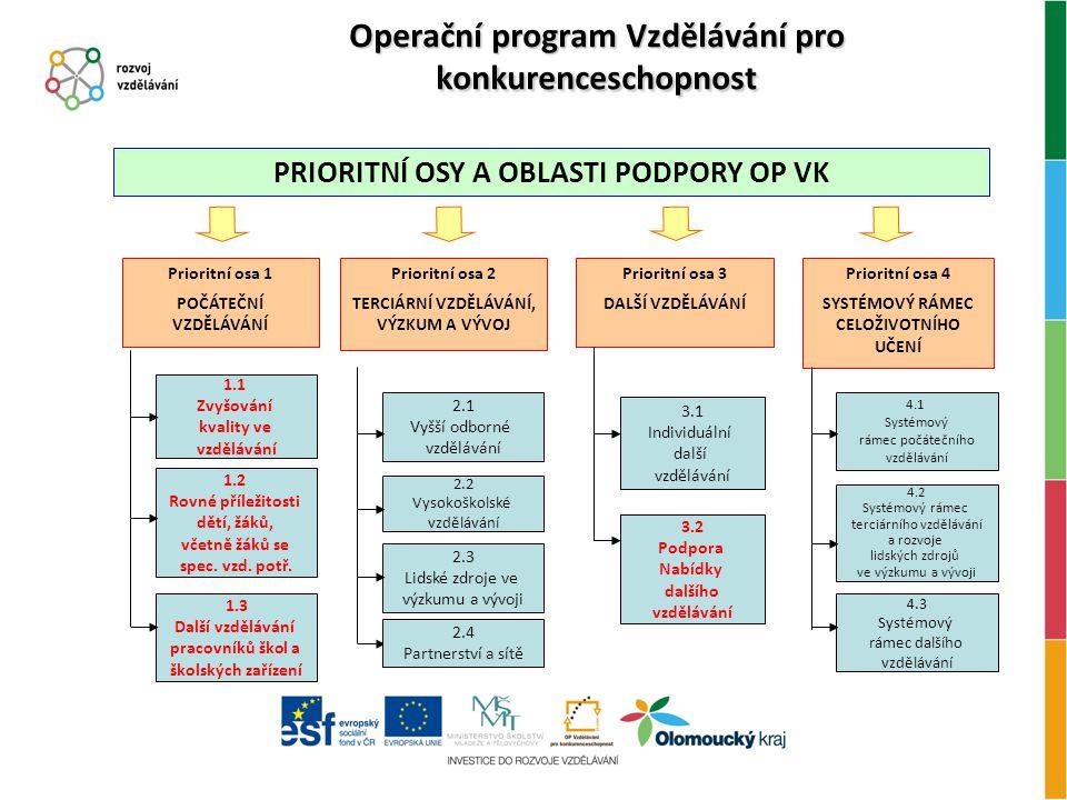 Operační program Vzdělávání pro konkurenceschopnost Prioritní osa 4 SYSTÉMOVÝ RÁMEC CELOŽIVOTNÍHO UČENÍ PRIORITNÍ OSY A OBLASTI PODPORY OP VK Prioritní osa 1 POČÁTEČNÍ VZDĚLÁVÁNÍ 1.2 Rovné příležitosti dětí, žáků, včetně žáků se spec.