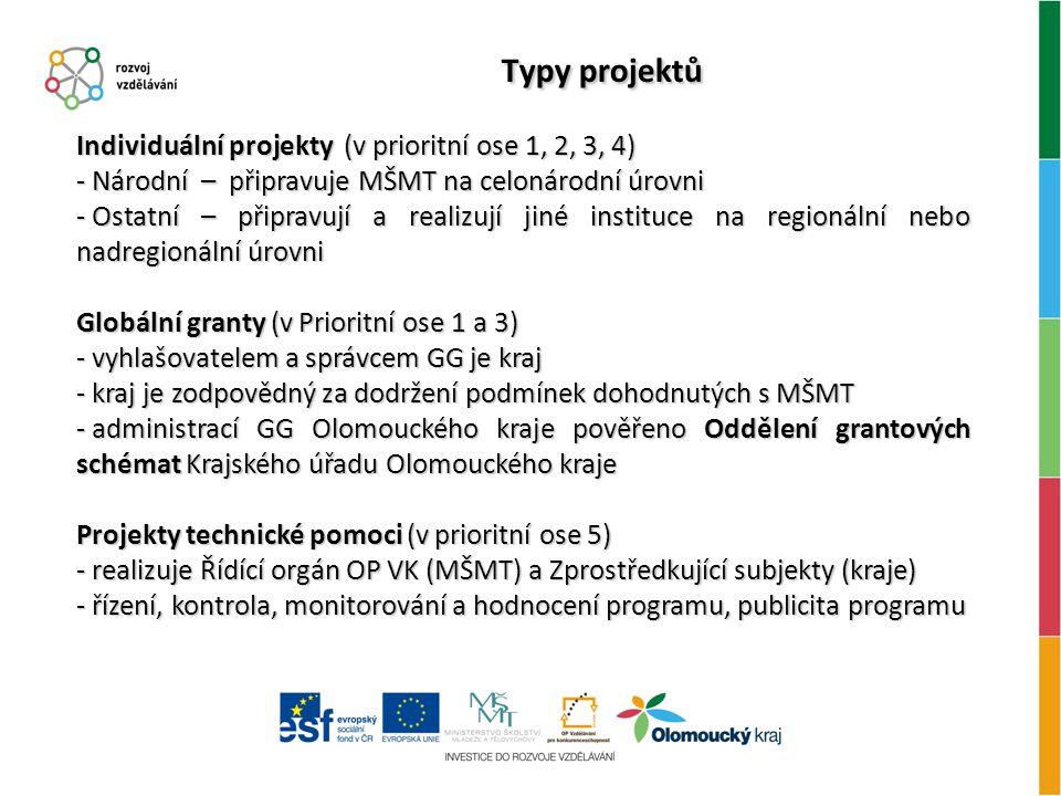 Typy projektů Individuální projekty (v prioritní ose 1, 2, 3, 4) - Národní – připravuje MŠMT na celonárodní úrovni - Ostatní – připravují a realizují jiné instituce na regionální nebo nadregionální úrovni Globální granty (v Prioritní ose 1 a 3) - vyhlašovatelem a správcem GG je kraj - kraj je zodpovědný za dodržení podmínek dohodnutých s MŠMT - administrací GG Olomouckého kraje pověřeno Oddělení grantových schémat Krajského úřadu Olomouckého kraje Projekty technické pomoci (v prioritní ose 5) - realizuje Řídící orgán OP VK (MŠMT) a Zprostředkující subjekty (kraje) - řízení, kontrola, monitorování a hodnocení programu, publicita programu