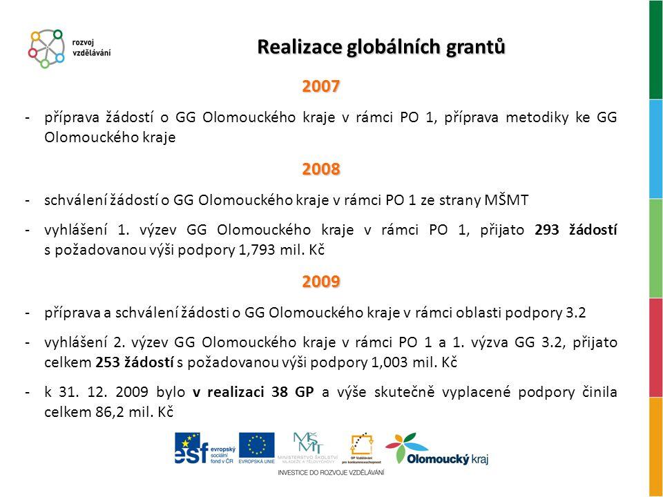 Realizace globálních grantů 2007 -příprava žádostí o GG Olomouckého kraje v rámci PO 1, příprava metodiky ke GG Olomouckého kraje2008 -schválení žádostí o GG Olomouckého kraje v rámci PO 1 ze strany MŠMT -vyhlášení 1.