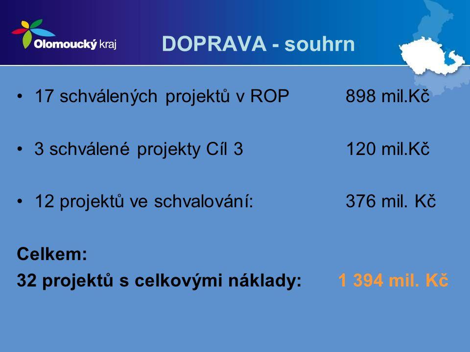 DOPRAVA - souhrn 17 schválených projektů v ROP 898 mil.Kč 3 schválené projekty Cíl 3120 mil.Kč 12 projektů ve schvalování:376 mil. Kč Celkem: 32 proje