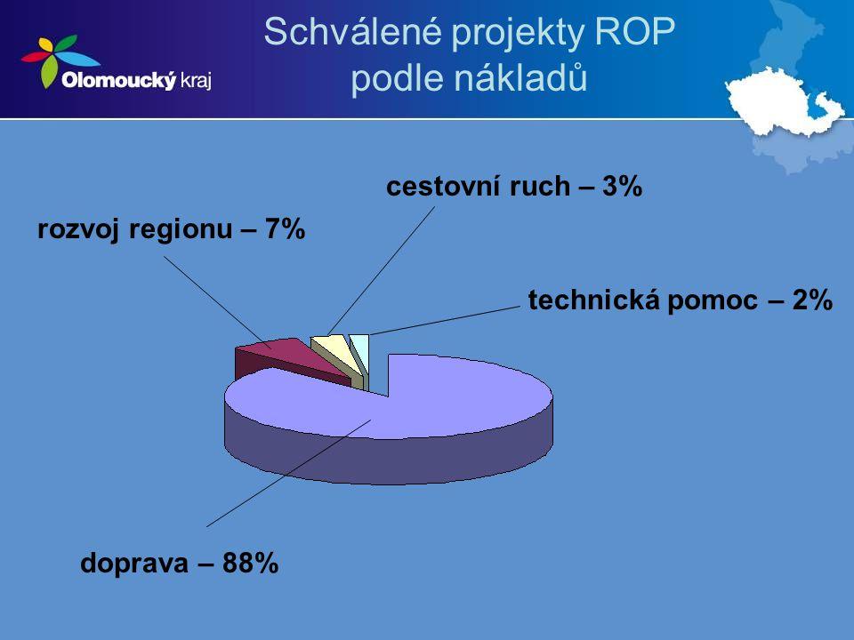 Schválené projekty ROP podle nákladů rozvoj regionu – 7% cestovní ruch – 3% technická pomoc – 2% doprava – 88%