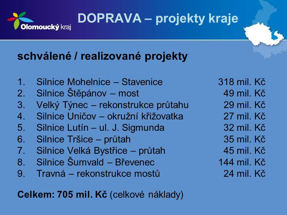 DOPRAVA – projekty kraje schválené / realizované projekty 1.Silnice Mohelnice – Stavenice318 mil. Kč 2.Silnice Štěpánov – most 49 mil. Kč 3.Velký Týne