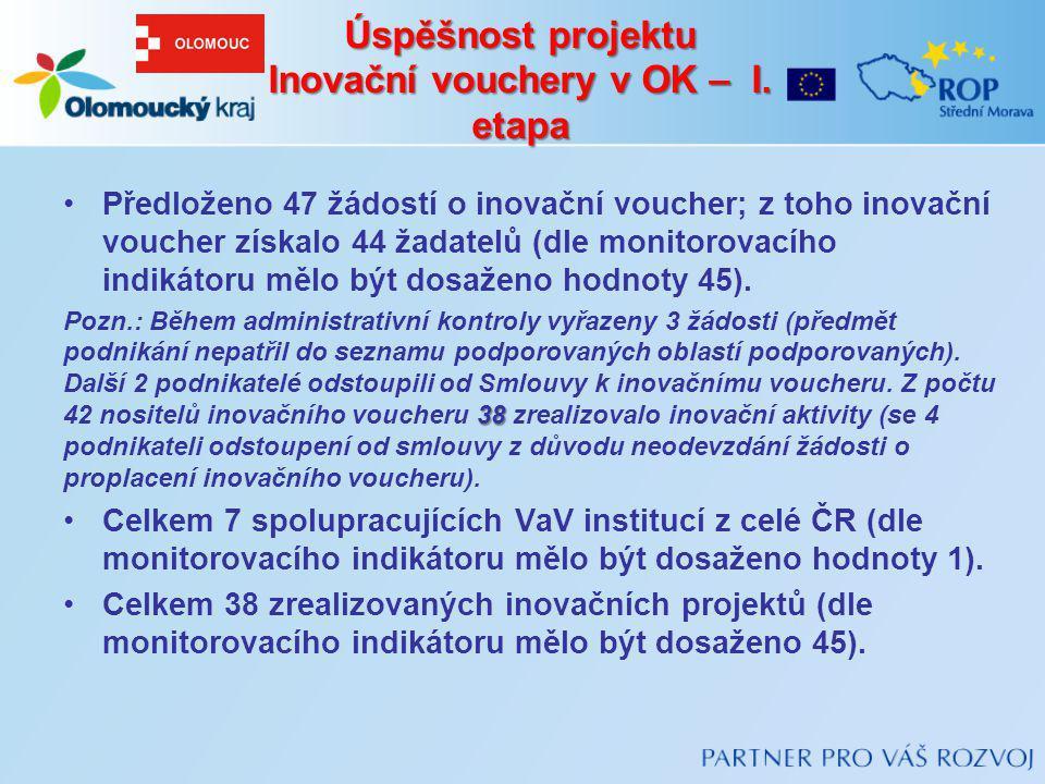 Úspěšnost projektu Inovační vouchery v OK – I. etapa Předloženo 47 žádostí o inovační voucher; z toho inovační voucher získalo 44 žadatelů (dle monito