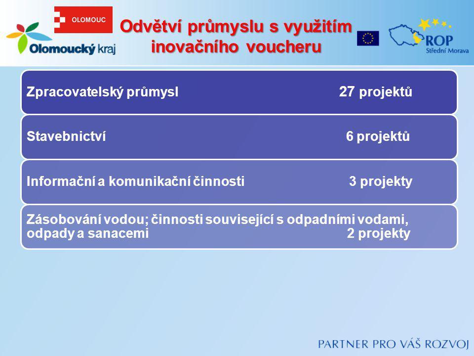 Odvětví průmyslu s využitím inovačního voucheru Zpracovatelský průmysl 27 projektů Stavebnictví 6 projektů Informační a komunikační činnosti 3 projekt