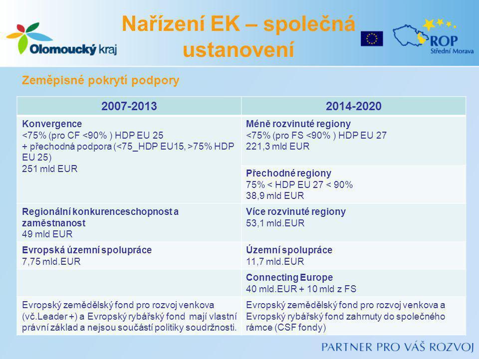 2007-20132014-2020 Konvergence <75% (pro CF <90% ) HDP EU 25 + přechodná podpora ( 75% HDP EU 25) 251 mld EUR Méně rozvinuté regiony <75% (pro FS <90%