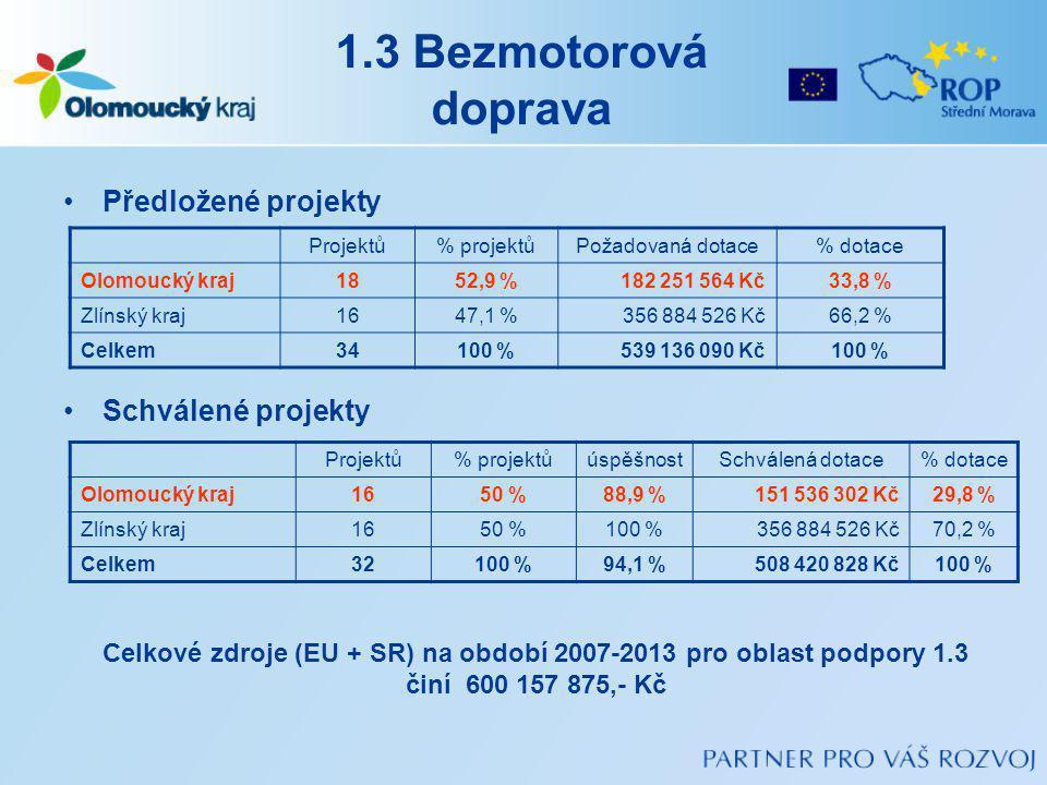 1.3 Bezmotorová doprava Předložené projekty Schválené projekty Projektů% projektůPožadovaná dotace% dotace Olomoucký kraj1852,9 %182 251 564 Kč33,8 % Zlínský kraj1647,1 %356 884 526 Kč66,2 % Celkem34100 %539 136 090 Kč100 % Projektů% projektůúspěšnostSchválená dotace% dotace Olomoucký kraj1650 %88,9 %151 536 302 Kč29,8 % Zlínský kraj1650 %100 %356 884 526 Kč70,2 % Celkem32100 %94,1 %508 420 828 Kč100 % Celkové zdroje (EU + SR) na období 2007-2013 pro oblast podpory 1.3 činí 600 157 875,- Kč