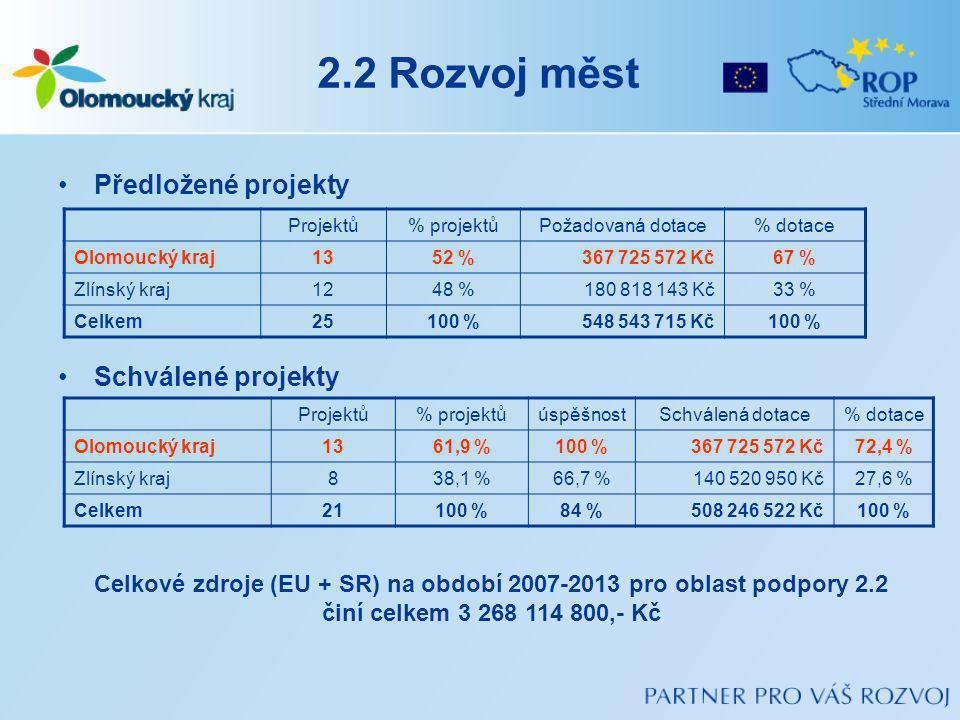 2.2 Rozvoj měst Předložené projekty Schválené projekty Projektů% projektůPožadovaná dotace% dotace Olomoucký kraj1352 %367 725 572 Kč67 % Zlínský kraj1248 %180 818 143 Kč33 % Celkem25100 %548 543 715 Kč100 % Projektů% projektůúspěšnostSchválená dotace% dotace Olomoucký kraj1361,9 %100 %367 725 572 Kč72,4 % Zlínský kraj838,1 %66,7 %140 520 950 Kč27,6 % Celkem21100 %84 %508 246 522 Kč100 % Celkové zdroje (EU + SR) na období 2007-2013 pro oblast podpory 2.2 činí celkem 3 268 114 800,- Kč