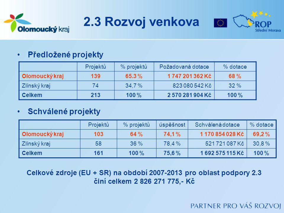 2.3 Rozvoj venkova Předložené projekty Schválené projekty Projektů% projektůPožadovaná dotace% dotace Olomoucký kraj13965.3 %1 747 201 362 Kč68 % Zlínský kraj7434,7 %823 080 542 Kč32 % Celkem213100 %2 570 281 904 Kč100 % Projektů% projektůúspěšnostSchválená dotace% dotace Olomoucký kraj10364 %74,1 %1 170 854 028 Kč69,2 % Zlínský kraj5836 %78,4 %521 721 087 Kč30,8 % Celkem161100 %75,6 %1 692 575 115 Kč100 % Celkové zdroje (EU + SR) na období 2007-2013 pro oblast podpory 2.3 činí celkem 2 826 271 775,- Kč