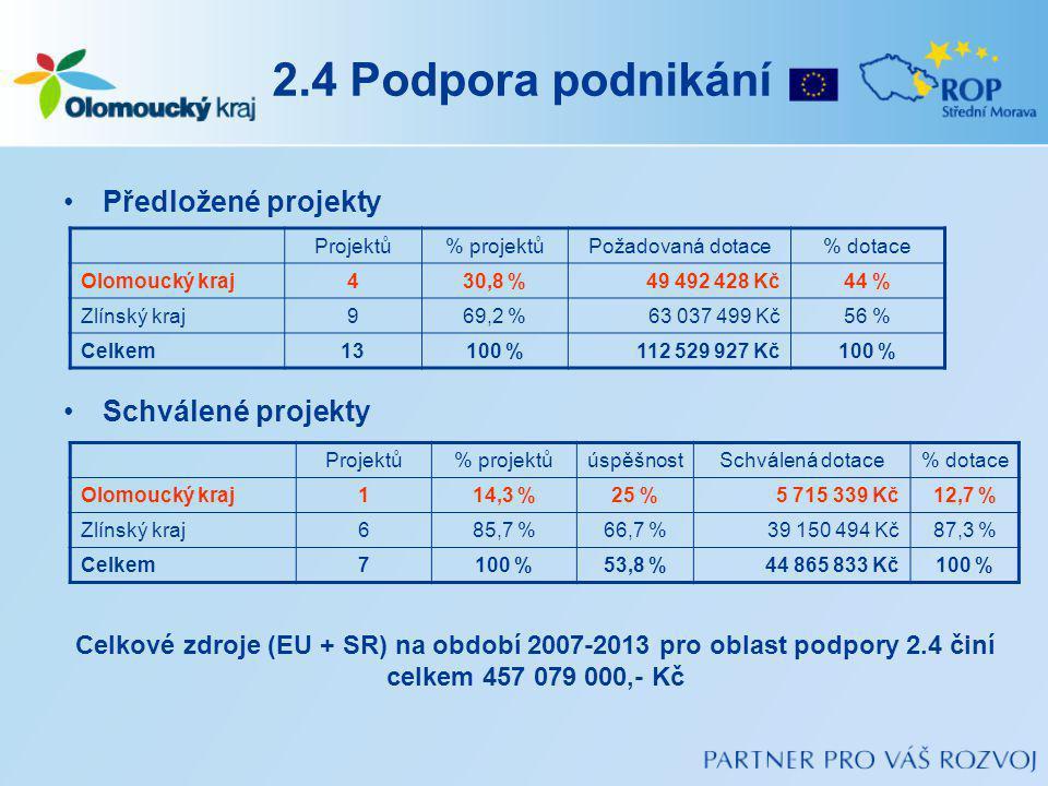 2.4 Podpora podnikání Předložené projekty Schválené projekty Projektů% projektůPožadovaná dotace% dotace Olomoucký kraj430,8 %49 492 428 Kč44 % Zlínský kraj969,2 %63 037 499 Kč56 % Celkem13100 %112 529 927 Kč100 % Projektů% projektůúspěšnostSchválená dotace% dotace Olomoucký kraj114,3 %25 %5 715 339 Kč12,7 % Zlínský kraj685,7 %66,7 %39 150 494 Kč87,3 % Celkem7100 %53,8 %44 865 833 Kč100 % Celkové zdroje (EU + SR) na období 2007-2013 pro oblast podpory 2.4 činí celkem 457 079 000,- Kč