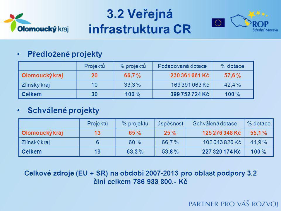 3.2 Veřejná infrastruktura CR Předložené projekty Schválené projekty Projektů% projektůPožadovaná dotace% dotace Olomoucký kraj2066,7 %230 361 661 Kč57,6 % Zlínský kraj1033,3 %169 391 063 Kč42,4 % Celkem30100 %399 752 724 Kč100 % Projektů% projektůúspěšnostSchválená dotace% dotace Olomoucký kraj1365 %25 %125 276 348 Kč55,1 % Zlínský kraj660 %66,7 %102 043 826 Kč44,9 % Celkem1963,3 %53,8 %227 320 174 Kč100 % Celkové zdroje (EU + SR) na období 2007-2013 pro oblast podpory 3.2 činí celkem 786 933 800,- Kč