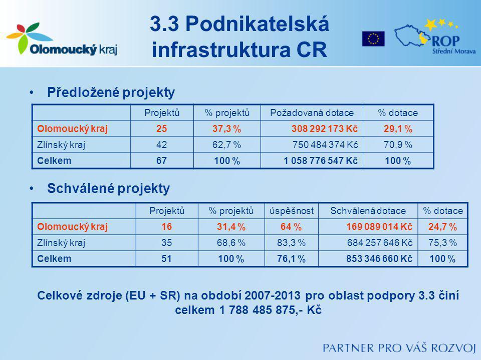 3.3 Podnikatelská infrastruktura CR Předložené projekty Schválené projekty Projektů% projektůPožadovaná dotace% dotace Olomoucký kraj2537,3 %308 292 173 Kč29,1 % Zlínský kraj4262,7 %750 484 374 Kč70,9 % Celkem67100 %1 058 776 547 Kč100 % Projektů% projektůúspěšnostSchválená dotace% dotace Olomoucký kraj1631,4 %64 %169 089 014 Kč24,7 % Zlínský kraj3568,6 %83,3 %684 257 646 Kč75,3 % Celkem51100 %76,1 %853 346 660 Kč100 % Celkové zdroje (EU + SR) na období 2007-2013 pro oblast podpory 3.3 činí celkem 1 788 485 875,- Kč