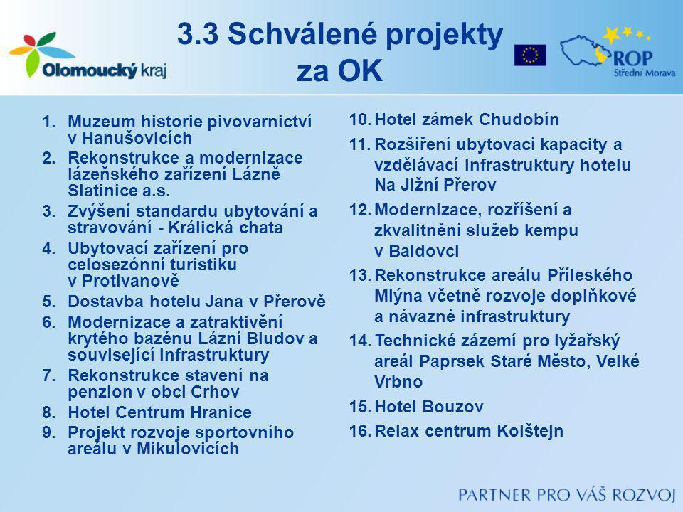 3.3 Schválené projekty za OK 1.Muzeum historie pivovarnictví v Hanušovicích 2.Rekonstrukce a modernizace lázeňského zařízení Lázně Slatinice a.s.