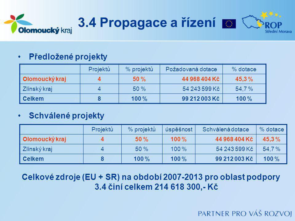 3.4 Propagace a řízení Předložené projekty Schválené projekty Celkové zdroje (EU + SR) na období 2007-2013 pro oblast podpory 3.4 činí celkem 214 618 300,- Kč Projektů% projektůPožadovaná dotace% dotace Olomoucký kraj450 %44 968 404 Kč45,3 % Zlínský kraj450 %54 243 599 Kč54,7 % Celkem8100 %99 212 003 Kč100 % Projektů% projektůúspěšnostSchválená dotace% dotace Olomoucký kraj450 %100 %44 968 404 Kč45,3 % Zlínský kraj450 %100 %54 243 599 Kč54,7 % Celkem8100 % 99 212 003 Kč100 %