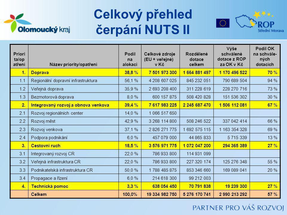 Celkový přehled čerpání NUTS II Priori ta/op atřeníNázev priority/opatření Podíl na alokaci Celkové zdroje (EU + veřejné) v Kč Rozdělené dotace celkem Výše schválené dotace z ROP za OK v Kč Podíl OK na schvále- ných dotacích 1.Doprava38,8 %7 501 973 3001 664 881 4971 170 496 52270 % 1.1Regionální dopravní infrastruktura56,1 %4 208 607 025845 232 051790 689 50494 % 1.2Veřejná doprava35,9 %2 693 208 400311 228 619228 270 71673 % 1.3Bezmotorová doprava8,0 %600 157 875508 420 828151 536 30230 % 2.Integrovaný rozvoj a obnova venkova39,4 %7 617 983 2252 245 687 4701 506 112 08167 % 2.1Rozvoj regionálních center14,0 %1 066 517 650 2.2Rozvoj měst42,9 %3 268 114 800508 246 522337 042 41466 % 2.3Rozvoj venkova37,1 %2 826 271 7751 692 575 1151 163 354 32869 % 2.4Podpora podnikání6,0 %457 079 00044 865 8335 715 33913 % 3.Cestovní ruch18,5 %3 576 971 7751 072 047 200294 365 38927 % 3.1Integrovaný rozvoj CR22,0 %786 933 800114 931 099 3.2Veřejná infrastruktura CR22,0 %786 933 800227 320 174125 276 34855 % 3.3Podnikatelská infrastruktura CR50,0 %1 788 485 875853 346 660169 089 04120 % 3.4Propagace a řízení6,0 %214 618 30099 212 003 4.Technická pomoc3,3 %638 054 45070 791 83819 239 30027 % Celkem 100,0%19 334 982 7505 276 170 7412 990 213 29257 %