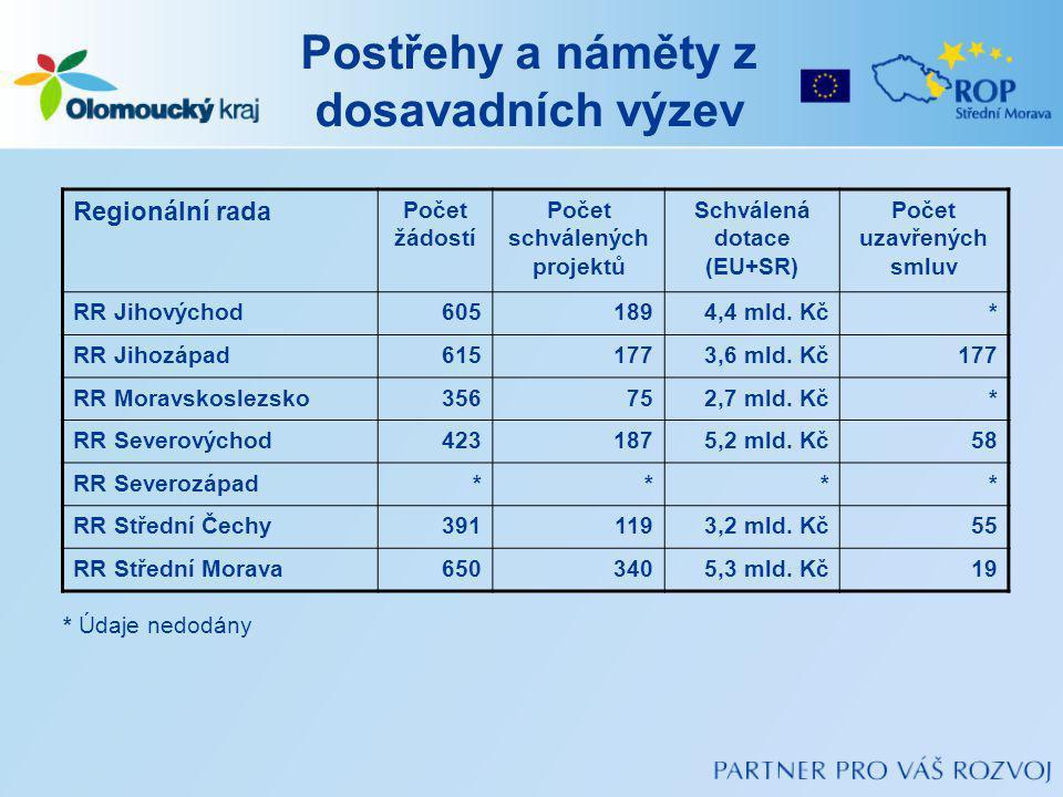 Postřehy a náměty z dosavadních výzev Regionální rada Počet žádostí Počet schválených projektů Schválená dotace (EU+SR) Počet uzavřených smluv RR Jihovýchod6051894,4 mld.