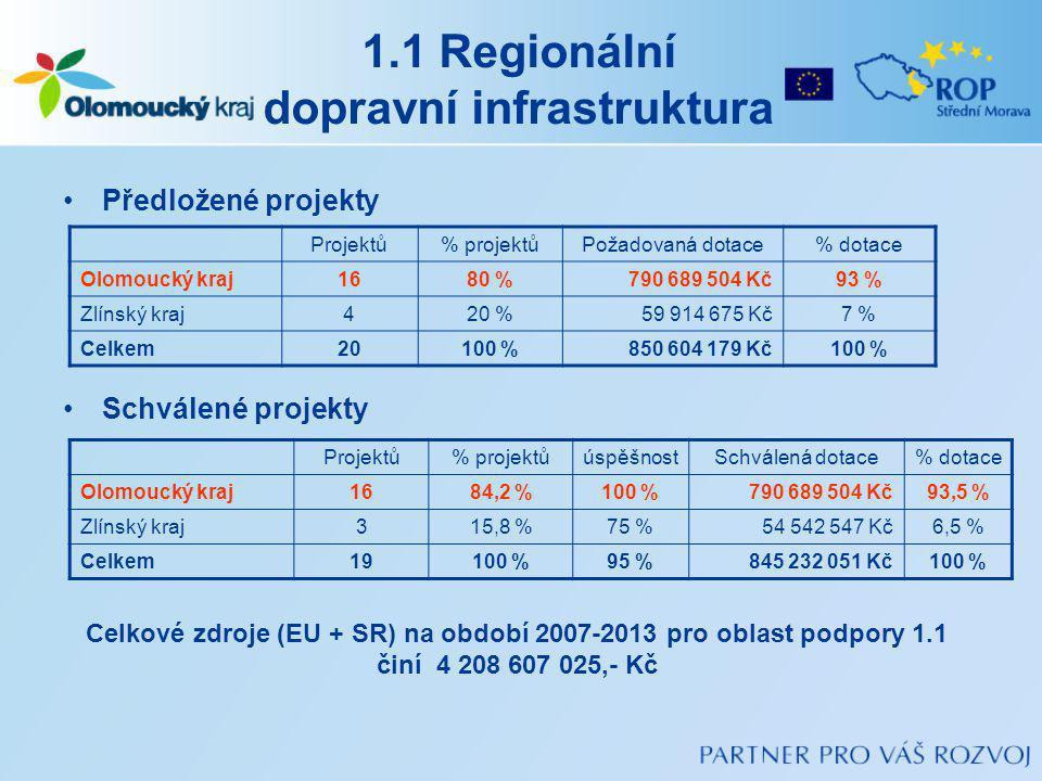 1.1 Regionální dopravní infrastruktura Předložené projekty Schválené projekty Projektů% projektůPožadovaná dotace% dotace Olomoucký kraj1680 %790 689 504 Kč93 % Zlínský kraj420 %59 914 675 Kč7 % Celkem20100 %850 604 179 Kč100 % Projektů% projektůúspěšnostSchválená dotace% dotace Olomoucký kraj1684,2 %100 %790 689 504 Kč93,5 % Zlínský kraj315,8 %75 %54 542 547 Kč6,5 % Celkem19100 %95 %845 232 051 Kč100 % Celkové zdroje (EU + SR) na období 2007-2013 pro oblast podpory 1.1 činí 4 208 607 025,- Kč