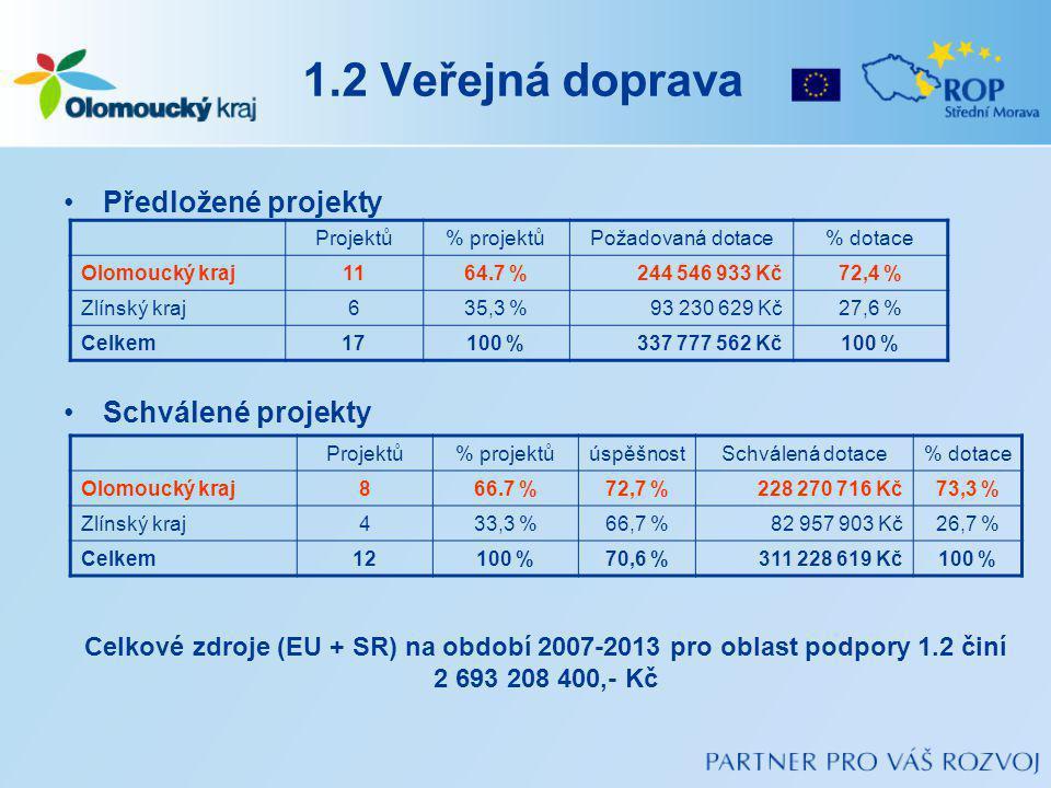1.2 Veřejná doprava Předložené projekty Schválené projekty Projektů% projektůPožadovaná dotace% dotace Olomoucký kraj1164.7 %244 546 933 Kč72,4 % Zlínský kraj635,3 %93 230 629 Kč27,6 % Celkem17100 %337 777 562 Kč100 % Projektů% projektůúspěšnostSchválená dotace% dotace Olomoucký kraj866.7 %72,7 %228 270 716 Kč73,3 % Zlínský kraj433,3 %66,7 %82 957 903 Kč26,7 % Celkem12100 %70,6 %311 228 619 Kč100 % Celkové zdroje (EU + SR) na období 2007-2013 pro oblast podpory 1.2 činí 2 693 208 400,- Kč