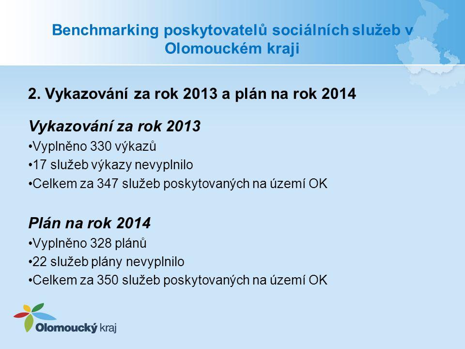 Benchmarking poskytovatelů sociálních služeb v Olomouckém kraji 2. Vykazování za rok 2013 a plán na rok 2014 Vykazování za rok 2013 Vyplněno 330 výkaz