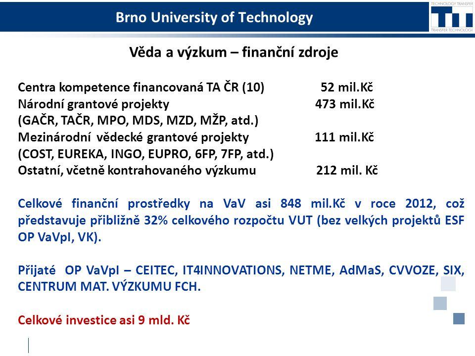 Brno University of Technology Centra kompetence financovaná TA ČR (10) 52 mil.Kč Národní grantové projekty 473 mil.Kč (GAČR, TAČR, MPO, MDS, MZD, MŽP,