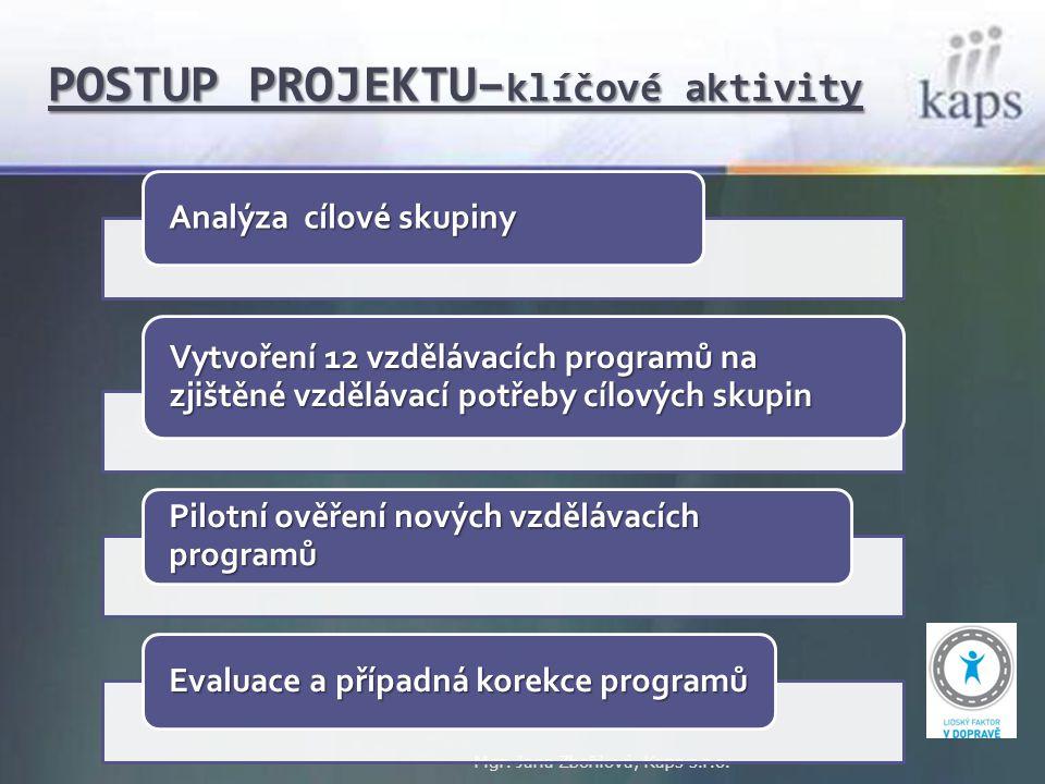 POSTUP PROJEKTU– klíčové aktivity Mgr. Jana Zbořilová, Kaps s.r.o. Analýza cílové skupiny Vytvoření 12 vzdělávacích programů na zjištěné vzdělávací po