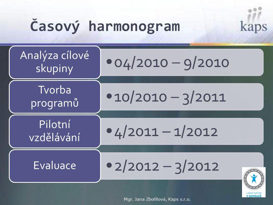 Časový harmonogram Mgr. Jana Zbořilová, Kaps s.r.o. 04/2010 – 9/2010 Analýza cílové skupiny 10/2010 – 3/2011 Tvorba programů 4/2011 – 1/2012 Pilotní v