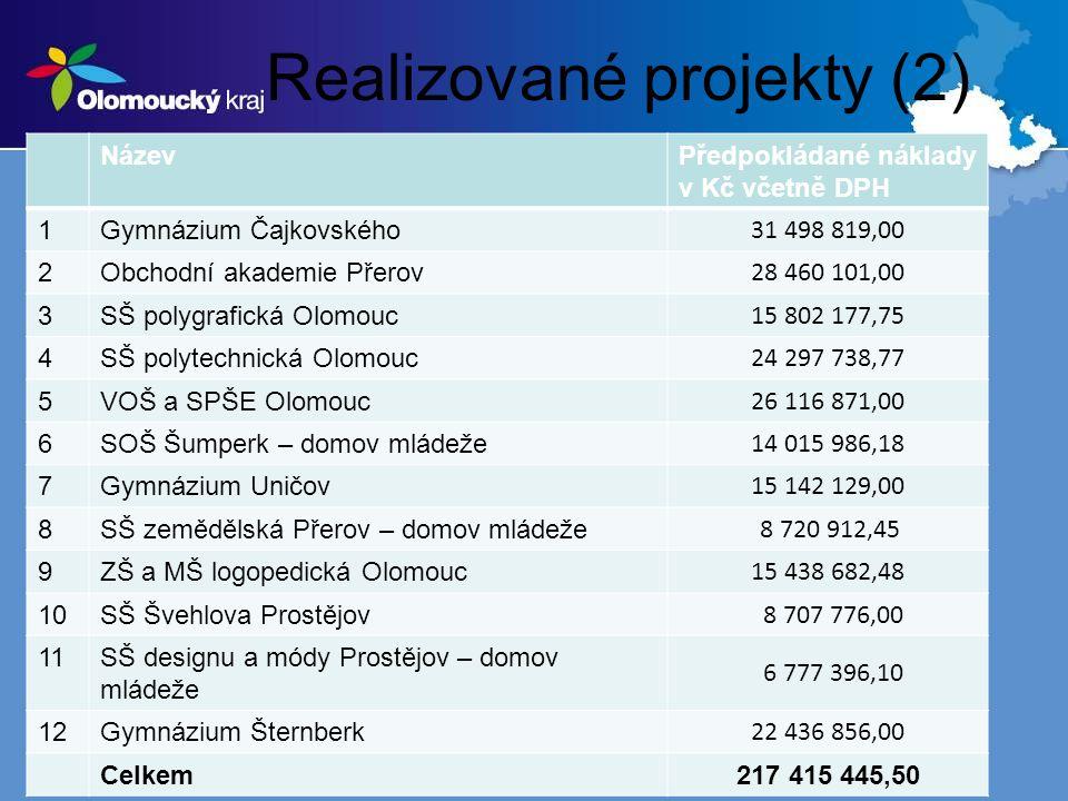 Realizované projekty (2) NázevPředpokládané náklady v Kč včetně DPH 1Gymnázium Čajkovského 31 498 819,00 2Obchodní akademie Přerov 28 460 101,00 3SŠ polygrafická Olomouc 15 802 177,75 4SŠ polytechnická Olomouc 24 297 738,77 5VOŠ a SPŠE Olomouc 26 116 871,00 6SOŠ Šumperk – domov mládeže 14 015 986,18 7Gymnázium Uničov 15 142 129,00 8SŠ zemědělská Přerov – domov mládeže 8 720 912,45 9ZŠ a MŠ logopedická Olomouc 15 438 682,48 10SŠ Švehlova Prostějov 8 707 776,00 11SŠ designu a módy Prostějov – domov mládeže 6 777 396,10 12Gymnázium Šternberk 22 436 856,00 Celkem217 415 445,50