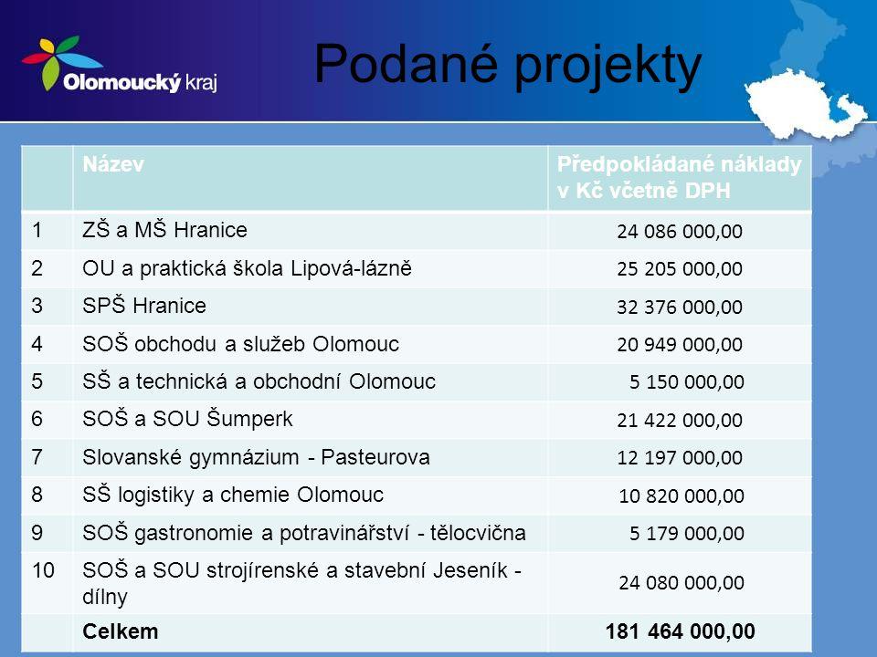 Podané projekty NázevPředpokládané náklady v Kč včetně DPH 1ZŠ a MŠ Hranice 24 086 000,00 2OU a praktická škola Lipová-lázně 25 205 000,00 3SPŠ Hranice 32 376 000,00 4SOŠ obchodu a služeb Olomouc 20 949 000,00 5SŠ a technická a obchodní Olomouc 5 150 000,00 6SOŠ a SOU Šumperk 21 422 000,00 7Slovanské gymnázium - Pasteurova 12 197 000,00 8SŠ logistiky a chemie Olomouc 10 820 000,00 9SOŠ gastronomie a potravinářství - tělocvična 5 179 000,00 10SOŠ a SOU strojírenské a stavební Jeseník - dílny 24 080 000,00 Celkem181 464 000,00