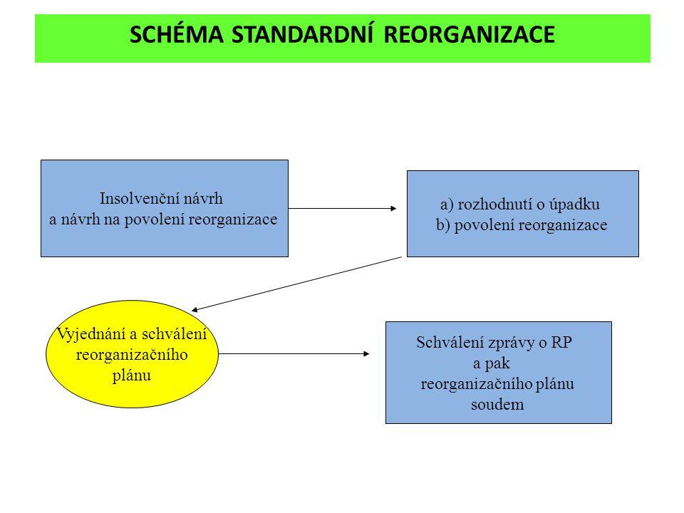 SCHÉMA STANDARDNÍ REORGANIZACE Insolvenční návrh a návrh na povolení reorganizace a) rozhodnutí o úpadku b) povolení reorganizace Vyjednání a schválen