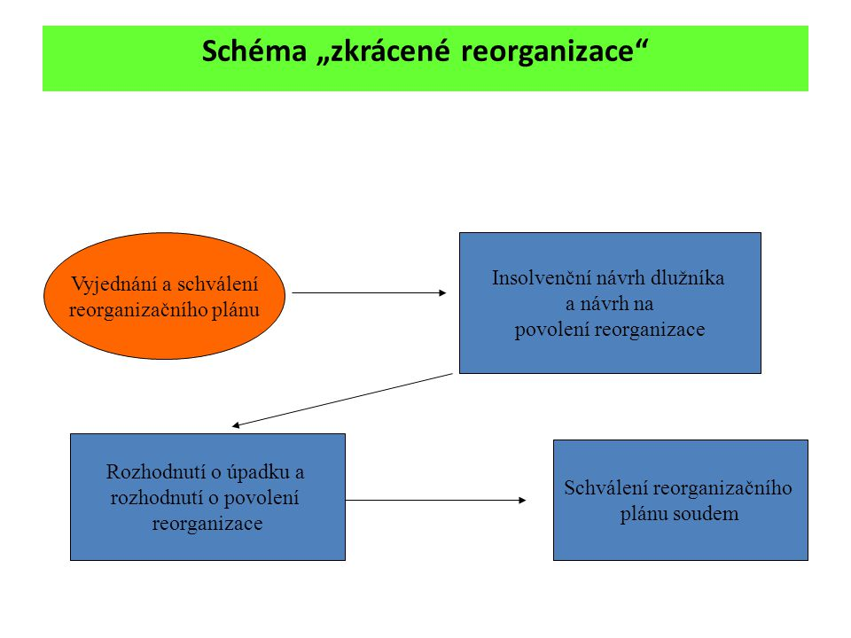 """Schéma """"zkrácené reorganizace"""" Vyjednání a schválení reorganizačního plánu Insolvenční návrh dlužníka a návrh na povolení reorganizace Rozhodnutí o úp"""