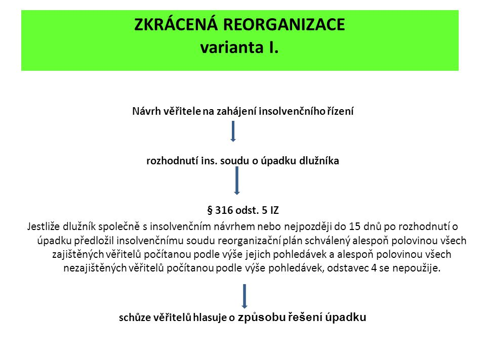 ZKRÁCENÁ REORGANIZACE varianta I. Návrh věřitele na zahájení insolvenčního řízení rozhodnutí ins. soudu o úpadku dlužníka § 316 odst. 5 IZ Jestliže dl