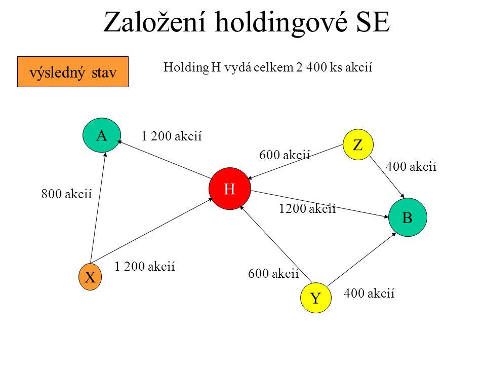 Založení holdingové SE H výsledný stav X A B Y Z Holding H vydá celkem 2 400 ks akcií 800 akcií 1 200 akcií 400 akcií 600 akcií 1200 akcií
