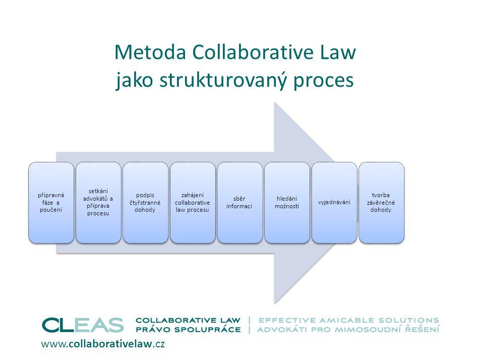 Metoda Collaborative Law jako strukturovaný proces přípravná fáze a poučení setkání advokátů a příprava procesu podpis čtyřstranné dohody zahájení collaborative law procesu sběr informací hledání možností vyjednávání tvorba závěrečné dohody www.collaborativelaw.cz