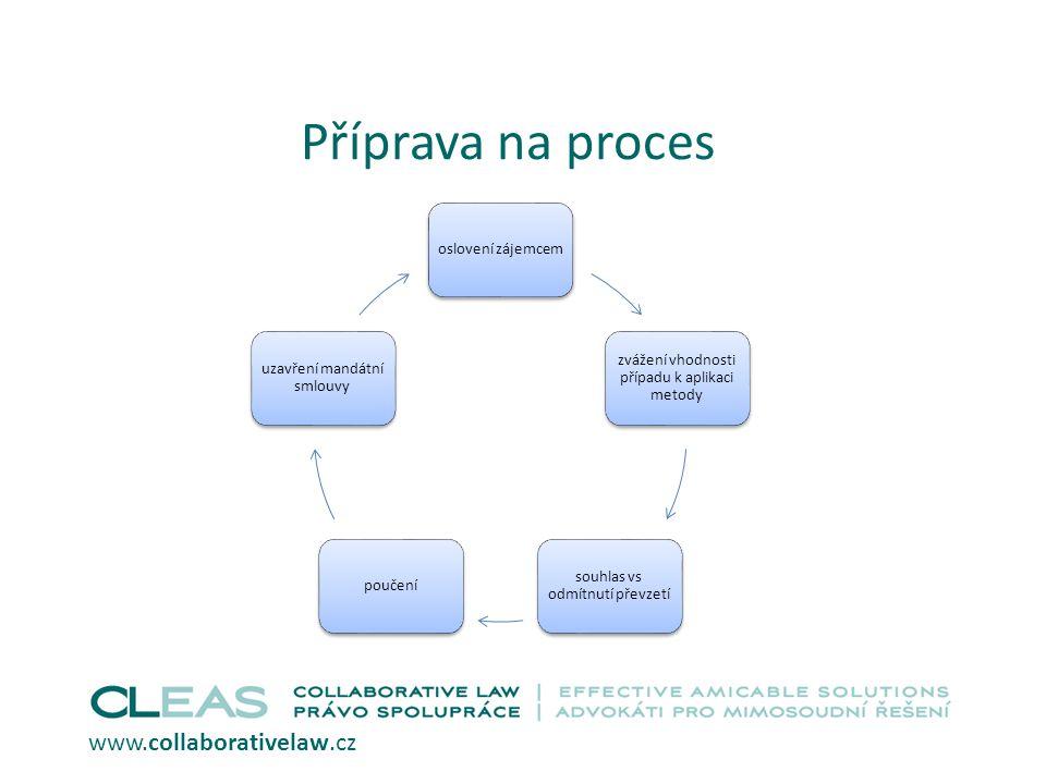 Příprava na proces oslovení zájemcem zvážení vhodnosti případu k aplikaci metody souhlas vs odmítnutí převzetí poučení uzavření mandátní smlouvy www.collaborativelaw.cz