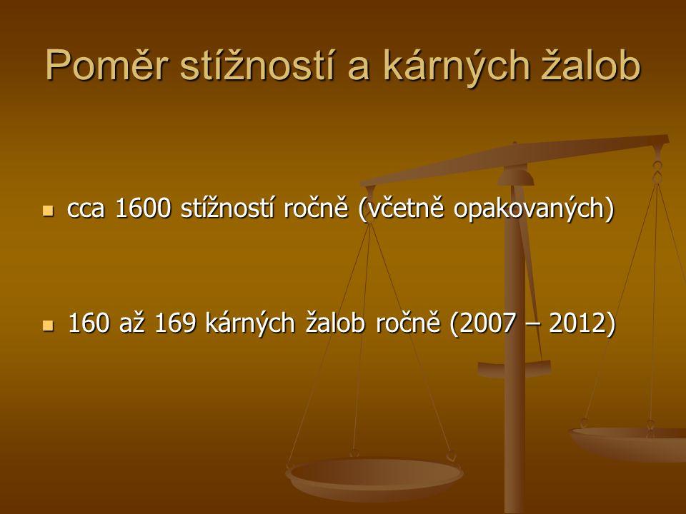 Poměr stížností a kárných žalob cca 1600 stížností ročně (včetně opakovaných) cca 1600 stížností ročně (včetně opakovaných) 160 až 169 kárných žalob ročně (2007 – 2012) 160 až 169 kárných žalob ročně (2007 – 2012)