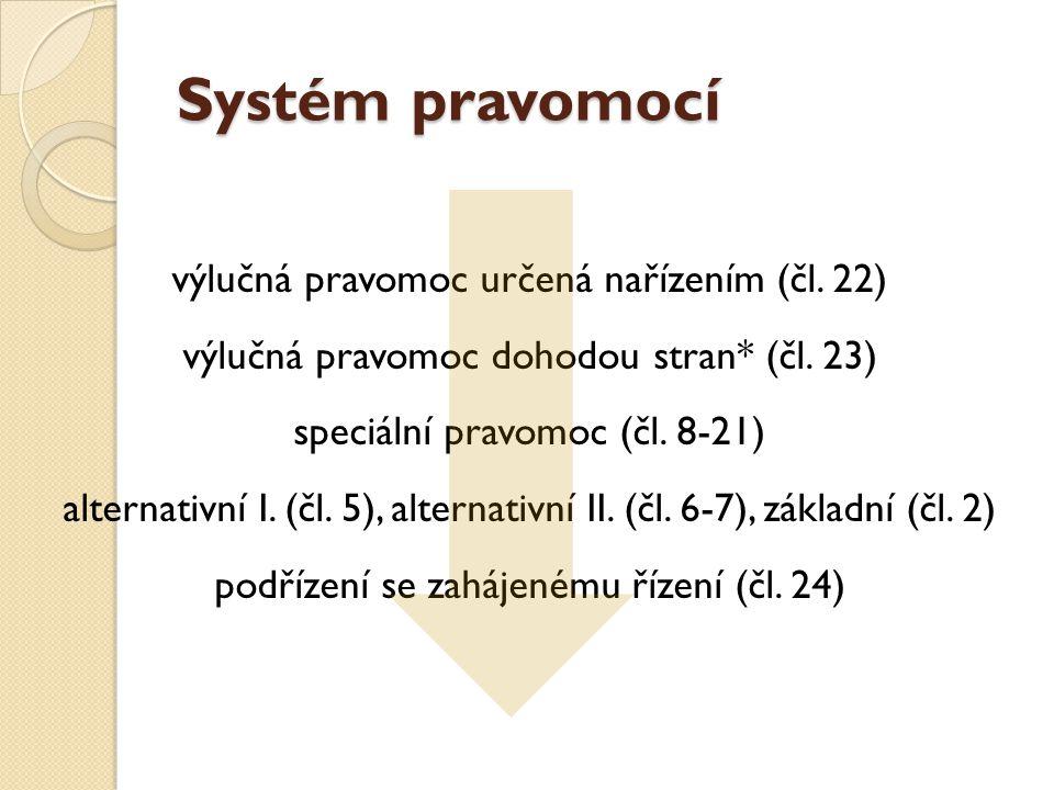 Systém pravomocí výlučná pravomoc určená nařízením (čl. 22) výlučná pravomoc dohodou stran* (čl. 23) speciální pravomoc (čl. 8-21) alternativní I. (čl