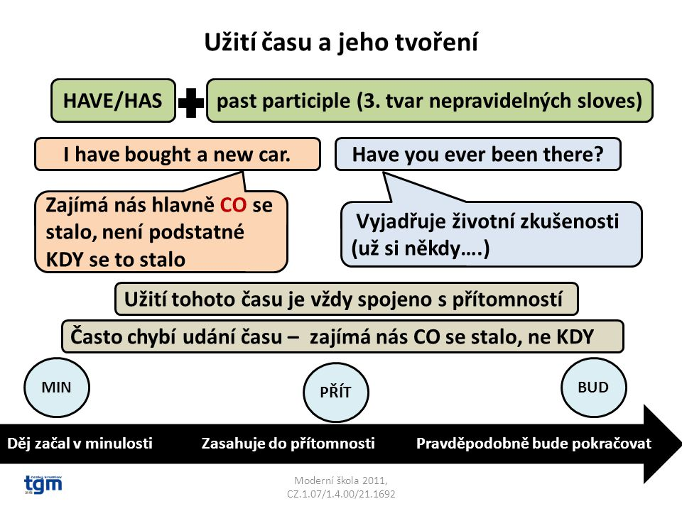 Užití času a jeho tvoření Moderní škola 2011, CZ.1.07/1.4.00/21.1692 HAVE/HASpast participle (3.