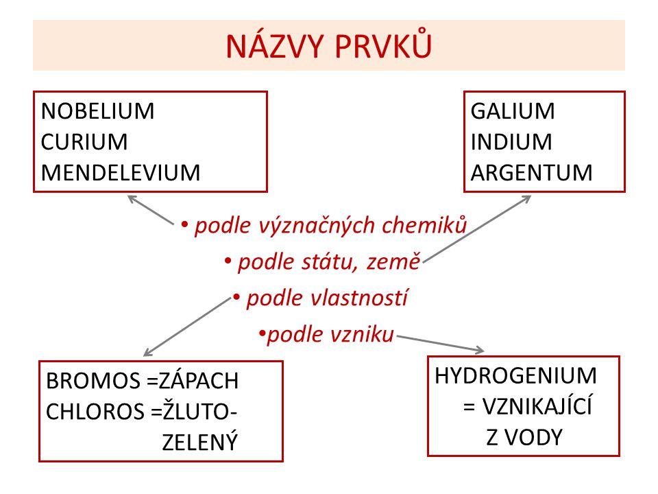 NÁZVY PRVKŮ GALIUM INDIUM ARGENTUM NOBELIUM CURIUM MENDELEVIUM BROMOS =ZÁPACH CHLOROS =ŽLUTO- ZELENÝ HYDROGENIUM = VZNIKAJÍCÍ Z VODY podle význačných