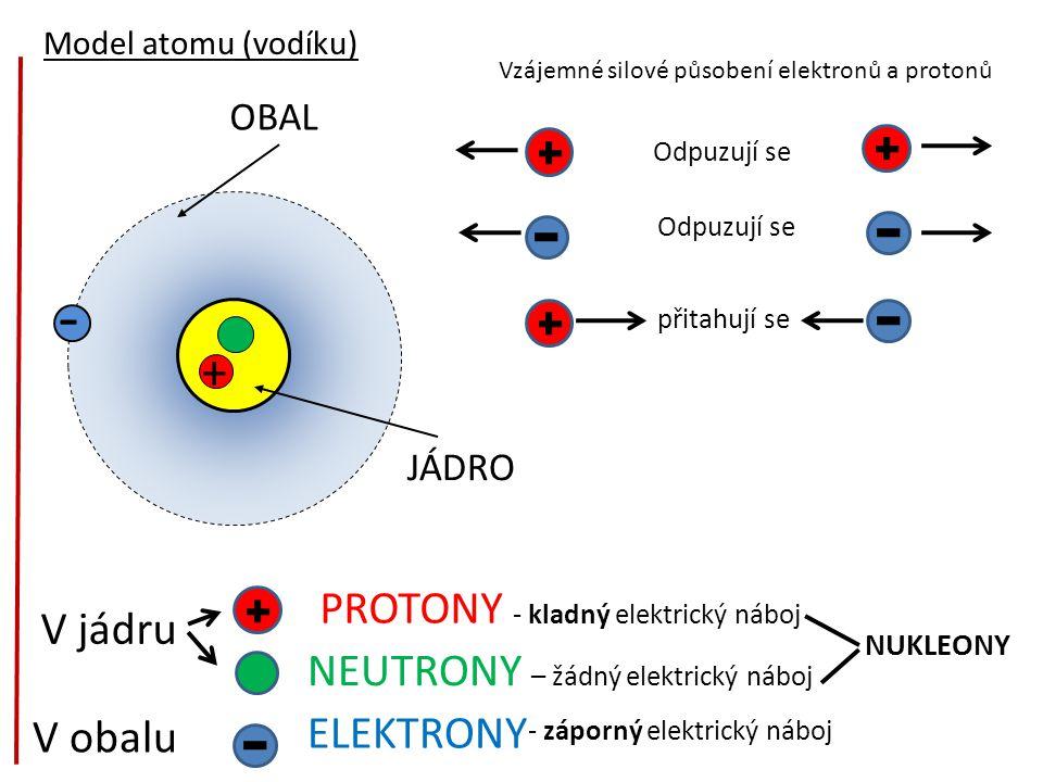 - OBAL JÁDRO + Model atomu (vodíku) V jádru V obalu PROTONY - kladný elektrický náboj NEUTRONY – žádný elektrický náboj ELEKTRONY Vzájemné silové působení elektronů a protonů Odpuzují se přitahují se NUKLEONY - záporný elektrický náboj