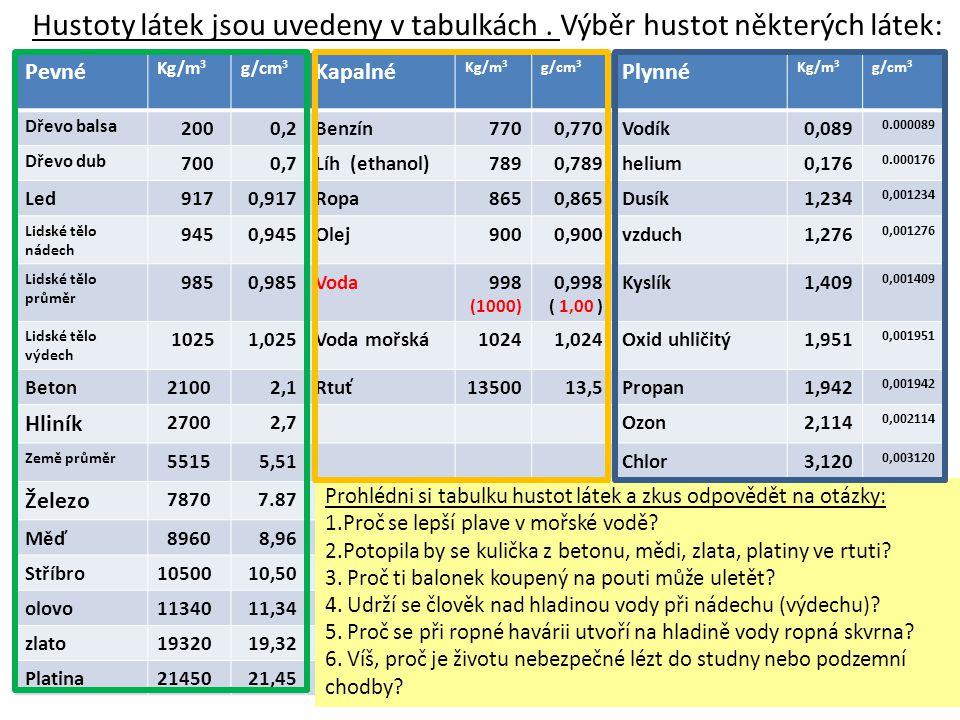 Hustoty látek jsou uvedeny v tabulkách. Výběr hustot některých látek: Pevné Kg/m 3 g/cm 3 Kapalné Kg/m 3 g/cm 3 Plynné Kg/m 3 g/cm 3 Dřevo balsa 2000,